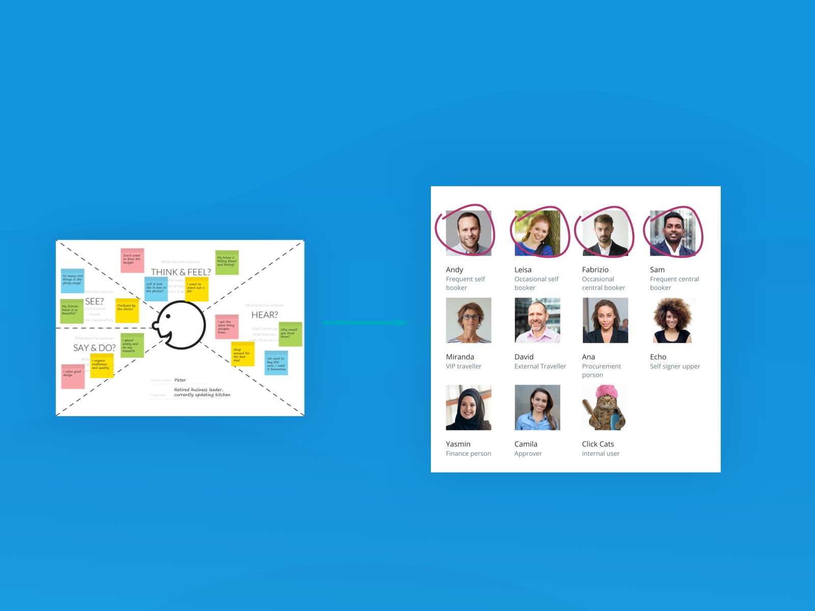 Screenshot of Empathy Mapping workshop